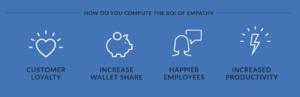 ROI of Empathy E-Book Screenshot